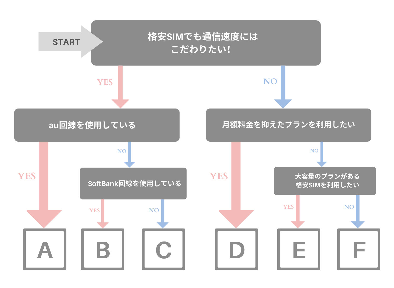 格安SIM_おすすめ_フローチャート