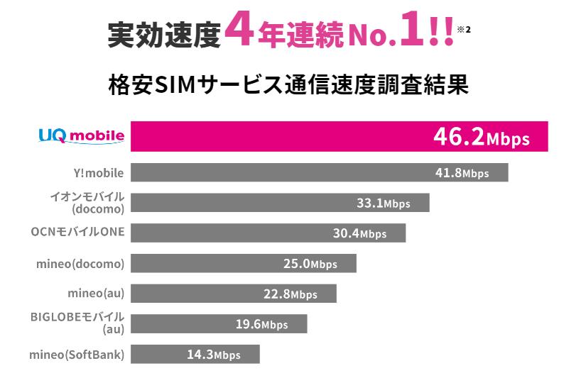 UQモバイル_速度